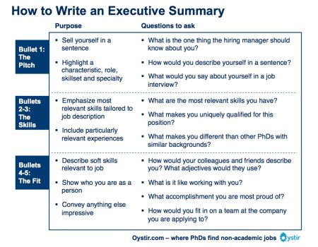 How To Write A Summary Of An Essay by The Most Important Thing On Your Resume The Executive Summary Scizzle