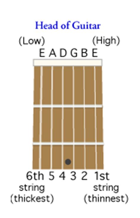 String Name - how to tune a guitar