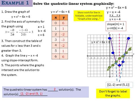 notes graphing quadratic functions and solving quadratic