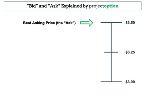 bid ask the bid ask spread options trading guide projectoption