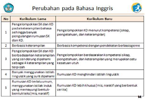 pelajaran bahasa inggris tentang biografi elemen elemen perubahan pada kurikulum 2013 info para
