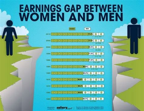 wage gap gender gap earnings in the workplace oppression in the