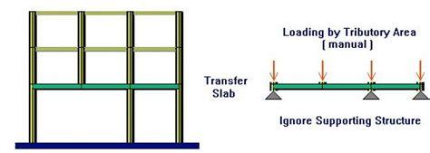 design transfer definition how to design a transfer floor steps in designing a