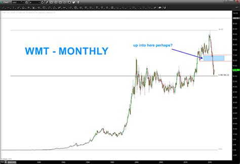 pattern recognition in stock market walmart stock wmt a case study of chart pattern