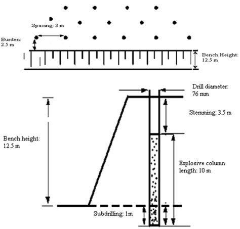 design pattern mining analysing the ground vibration due to blasting at