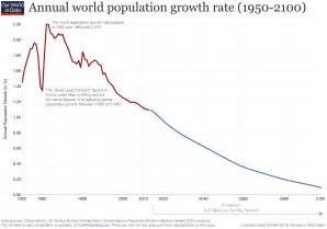 What Is The Population Of World Population Growth Our World In Data