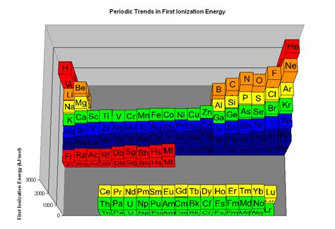 ionization energy periodic table the parts of the periodic table