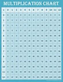 Decimal To Fraction Table Printable Multiplication Table 0 12 Boxfirepress