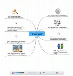 gareth morgan images of organization note to self