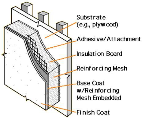 anchoring foamboard to concrete wall water damage and eifs internachi