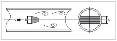 Vortex Shedding Flow Meter Principle by Vortex Flowmeters Measuring Principle Vortex Krohne