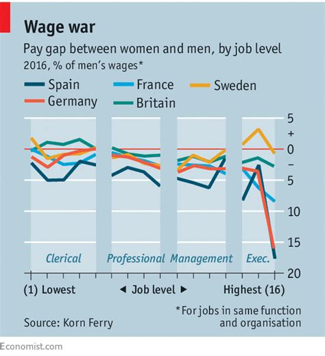 Mba Pay Scale In Germany by The Wage Gap Between And Varies Depending On