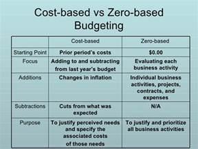 zero based budgeting template zero based budget template ebook database