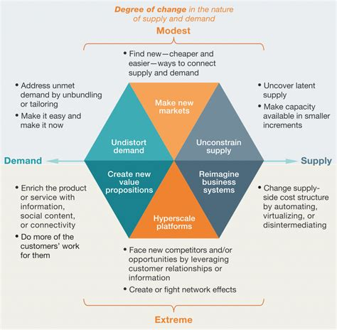 gigaom here s the strategy behind airbnb s mobile web mckinsey on defence and attack in digital strategy which 50