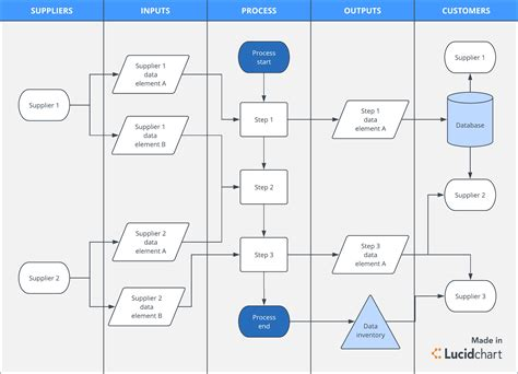 Gdpr Compliance What It Is And How To Get Ready Lucidchart Blog Gdpr Data Mapping Template