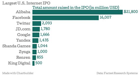 alibaba ipo price alibaba s ipo by the numbers bigger than google facebook
