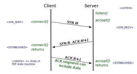 php kerberos tutorial c tutorial sockets server client 2018