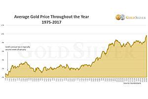 best time to buy gold updated the best time of the year to buy gold and silver