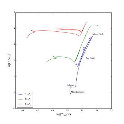 hr diagram transitions stellar evolution primer erik rosolowsky just this