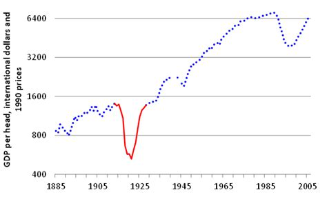 Russia?s national income in war and revolution, 1913 to