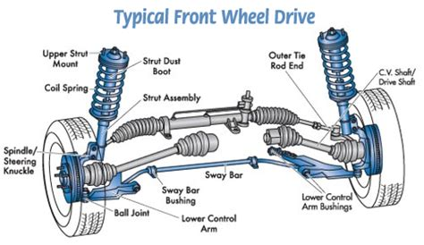 Car Tire Parts Names Basic Car Parts Diagram Your Vehicle S Suspension Is