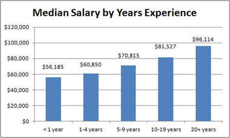 ultrasound technician salary and wages weeklr