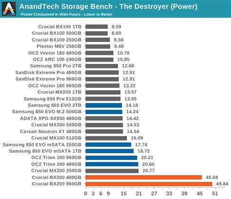 anandtech storage bench the destroyer the crucial