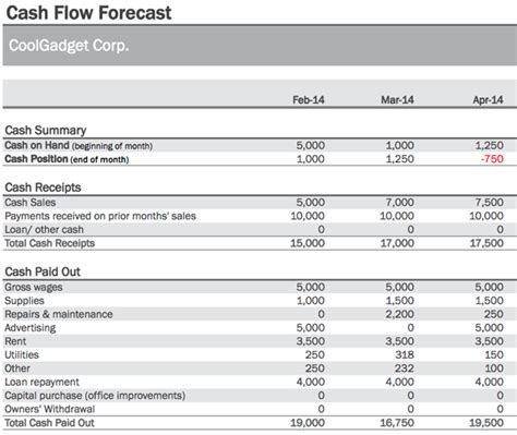cash flow format for ngo how to manage cash flow more efficiently tuts business