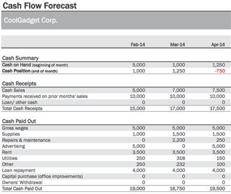 Exle Cash Flow Forecast Restaurant | how to manage cash flow more efficiently tuts business