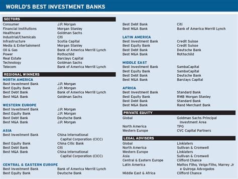top investment banks features best investment banks global finance magazine