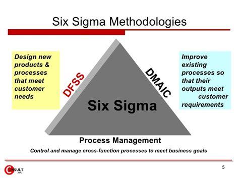experiment design in six sigma design for six sigma