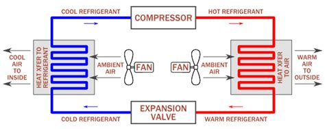 building hvac system diagram simple diagram of how cooling air conditioners works in