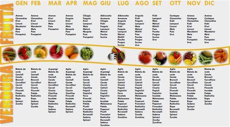 uricemia dieta alimentare una dieta per ogni stagione la stagionalit 224 degli alimenti