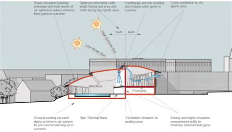 rainfall design criteria uk climate ready