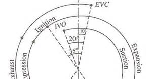 valve timing diagram for ic 2 stroke and 4 stroke petrol engine mechanical engineering world