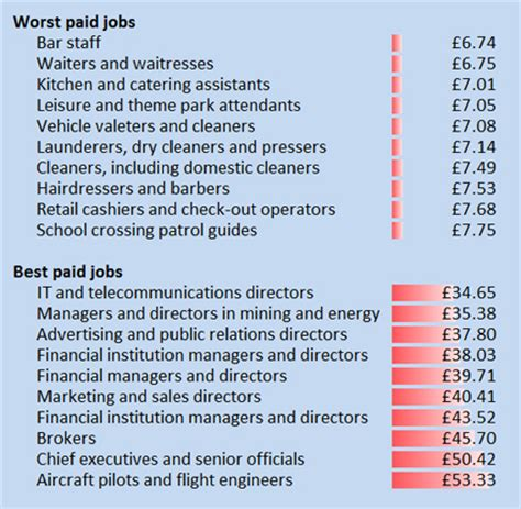 catering assistant jobs best and worst paid jobs how does your hourly rate