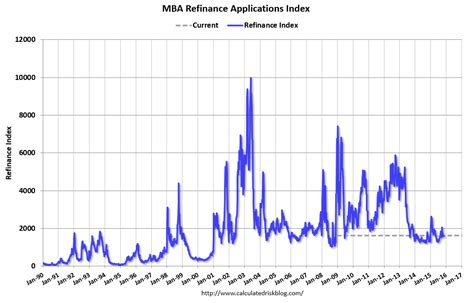 Mba Refinance Index by Calculated Risk Mba Mortgage Applications Increase In