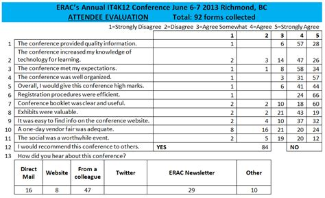 it4k12 evaluation snapshots erac