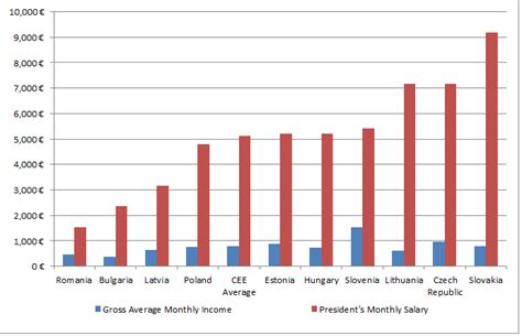 presidents and paupers ii how much do cee presidents earn