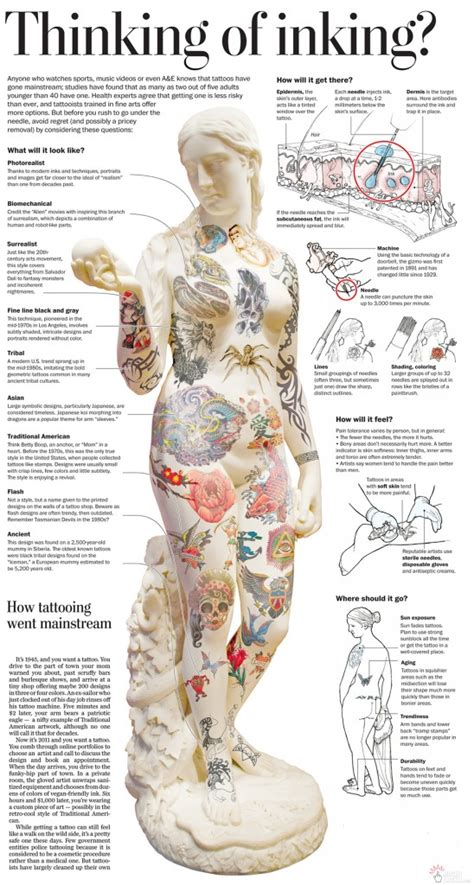 tattoo locations on body chart how much will it hurt