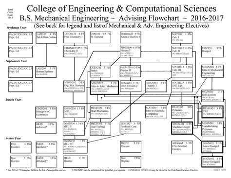 flowchart mechanical engineering flowchart mechanical engineering flowchart symbols flow