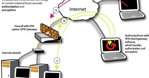 pengertian layout posisi tetap pengertian vpn manfaat dan cara cerja vpn domarku web