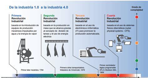 la cuarta revolucin industrial lecciones del pasado ante la cuarta revoluci 243 n industrial