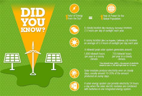 advantages of design for environment infographic learn how solar panels work and why you should