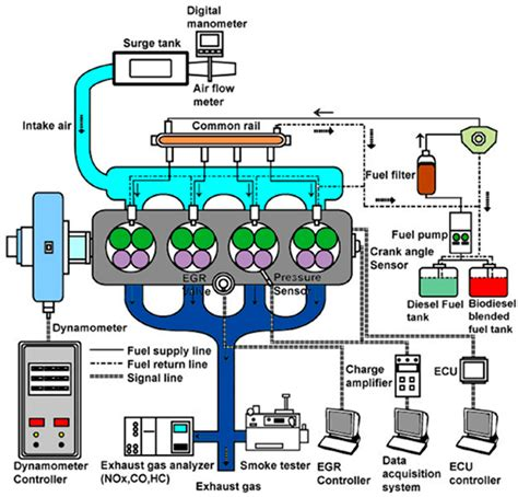 energies  full text influence  fuel injection
