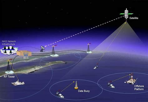 ais boat tracking concerns about ais as safety system and data sharing