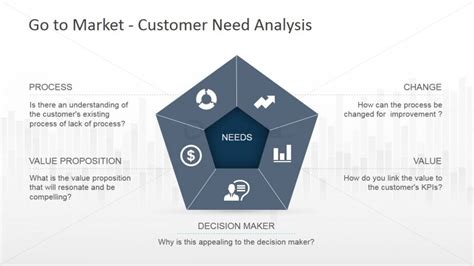 pentagon diagram for customer need analysis powerpoint