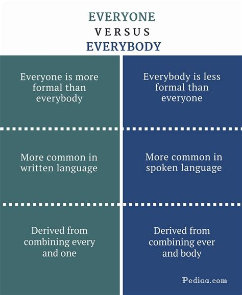 Everybody Is by Difference Between Everyone And Everybody Grammar