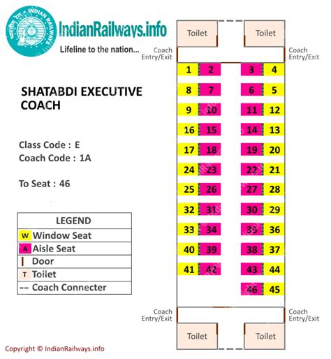 Sleeper Class Seat Arrangement by Indian Railways Seat Map