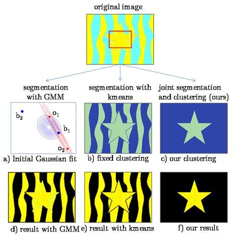 Pattern Recognition Olga Veksler | joint optimization of segmentation and color clustering